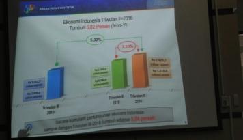 Foto Pertumbuhan Ekonomi Kalteng Tertinggi di Indonesia