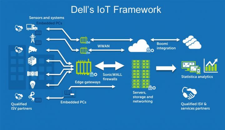 Dell Technologies Investasikan US$1 Miliar Untuk Pengembangan IoT - Warta Ekonomi