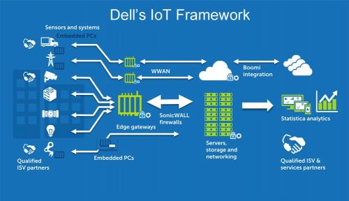 Foto Dell Technologies Investasikan US$1 Miliar Untuk Pengembangan IoT