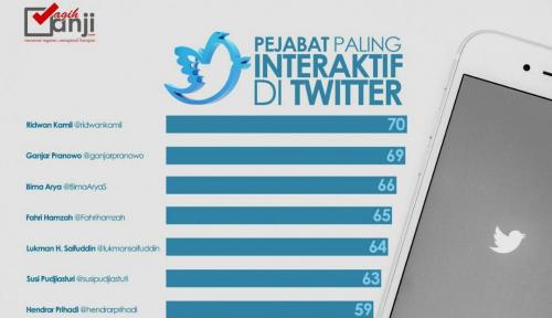 Foto Ini 10 Pejabat Paling Interaktif di Twitter