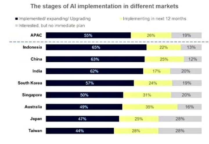 Foto Berita Indonesia Leads the Pack in AI Implementation