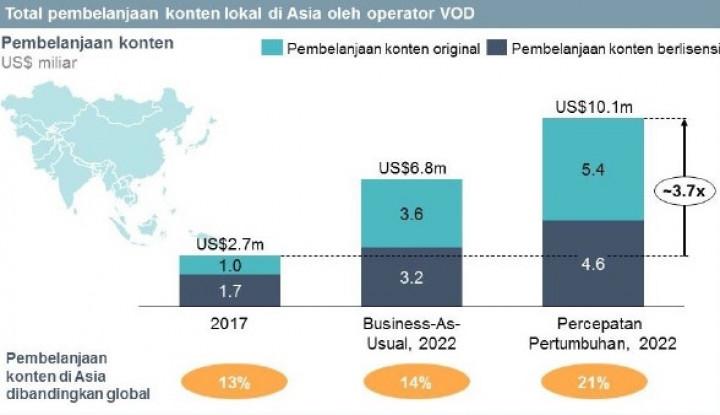 Foto Berita Konsumen Layanan VOD Asia Terus Berminat untuk Konsumsi Konten Lokal