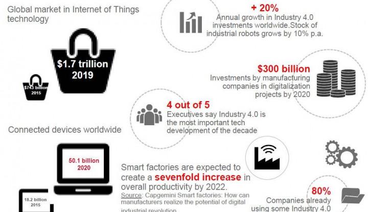 "Implementasi Smart Factory, ""Make The Business Great Again"" - Warta Ekonomi"