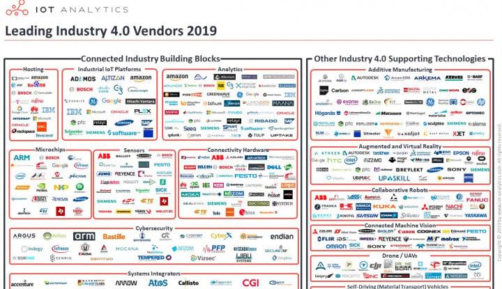 Ini Dia 14 Perusahaan Global Jagoan Industri 4.0 - Warta Ekonomi