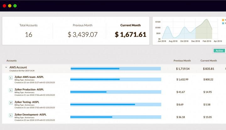 Site24x7 Umumkan CloudSpend, Platform Analisis Biaya untuk Cloud Publik - Warta Ekonomi