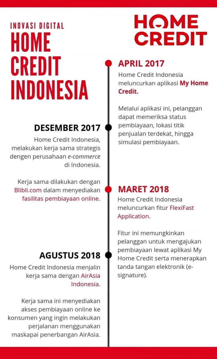 Menelusuri Jejak Inovasi Digital Home Credit Indonesia