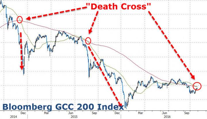 Apa Itu Death Cross?