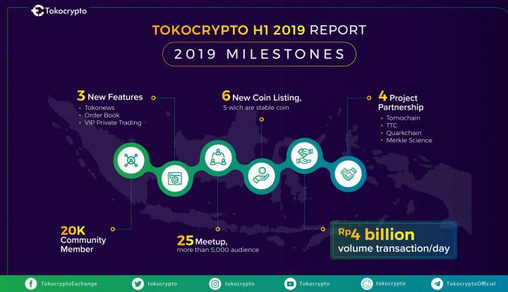 Resmi! Tokocrypto Jadi Platform Jual Beli Aset Kripto Pertama yang Terdaftar Bappebti - Warta Ekonomi