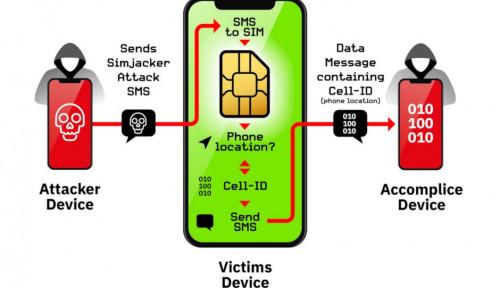 Foto Waspada! 1 Miliar HP Rentan Di-Hack Lewat Kartu SIM