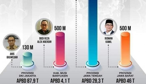 Anggaran Anies Tangani Corona Kalah Sama Bupati, PSI: Bergetar Saya..