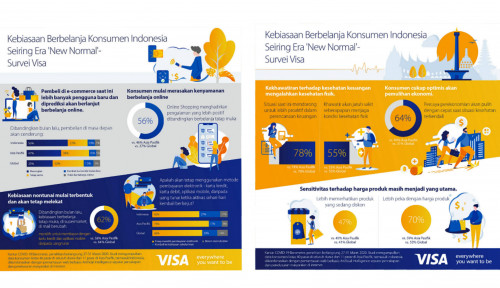 Wow! Keuangan Digital Orang Indonesia Lebih Hebat dari Global, Buktinya...