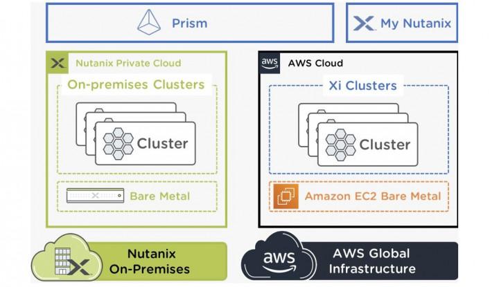 Infrastruktur Hybrid Cloud Nutanix Kini Tersedia di AWS