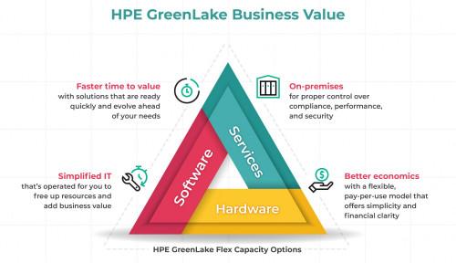 Solusi HPE GreenLake Wujudkan Pengalaman TI On-Premise dengan Skema Pembayaran Cloud