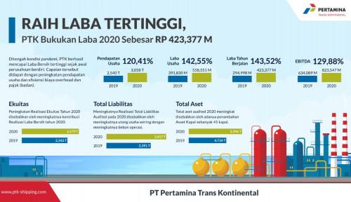 Meningkat Hingga 143,52 Persen, Laba Bersih PTK Tahun 2020 Tembus Rp423 Miliar